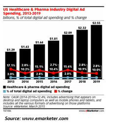 Pharmaceutical Digital Ad Spend
