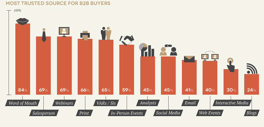 Most Trusted Sources for B2B Buyers